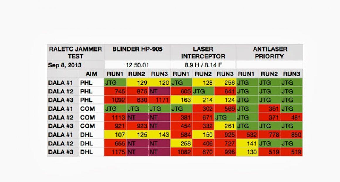 RALETC Laser Ally DALA DragonEye Technology LIDAR TEST OF THE LASER INTERCEPTOR, BLINDER HP-905 AND AL PRIORITY