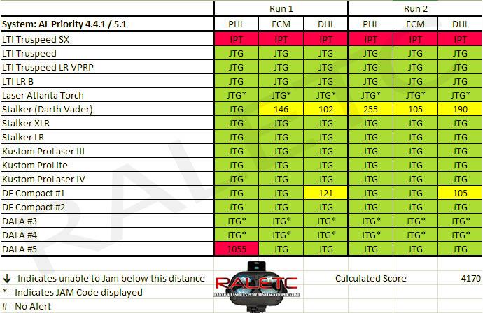 ALP_2014_Results