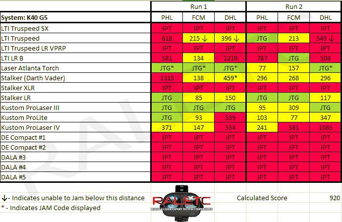 K40_G5_2014_Results