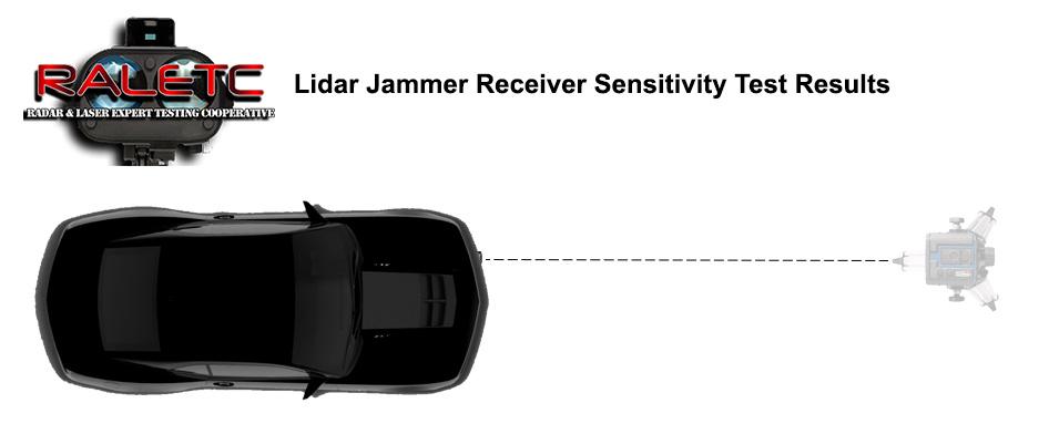 2015 Raletc Lidar Receiver Sensitivity Testing Raletc