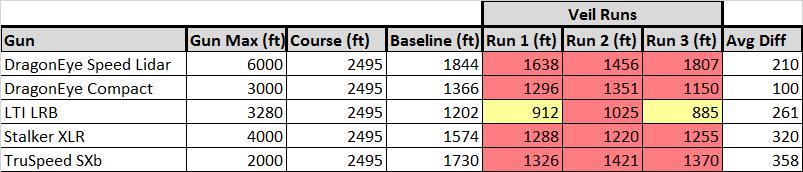 Veil G5 Results 2016